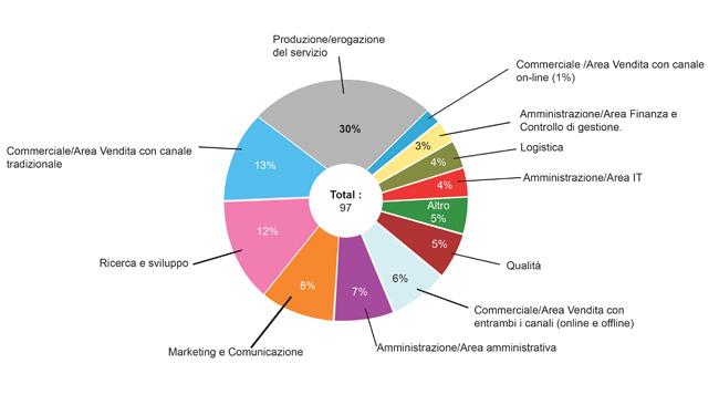 Cerchi-lavoro-settori-green-italia