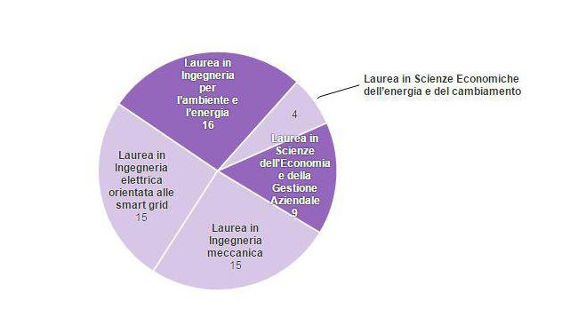 lauree-italia-lavoro-green