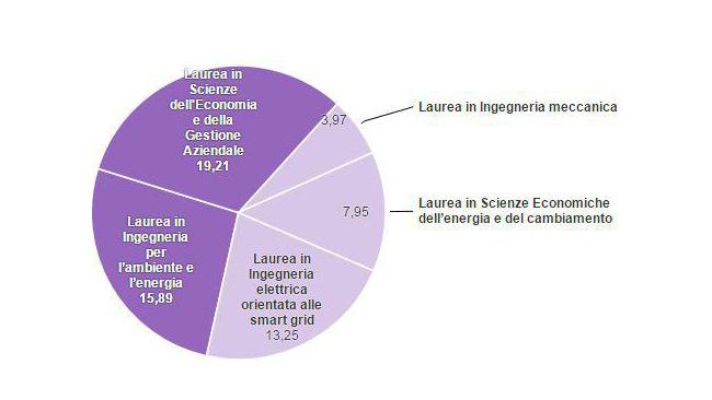 lauree-estero-lavoro-green